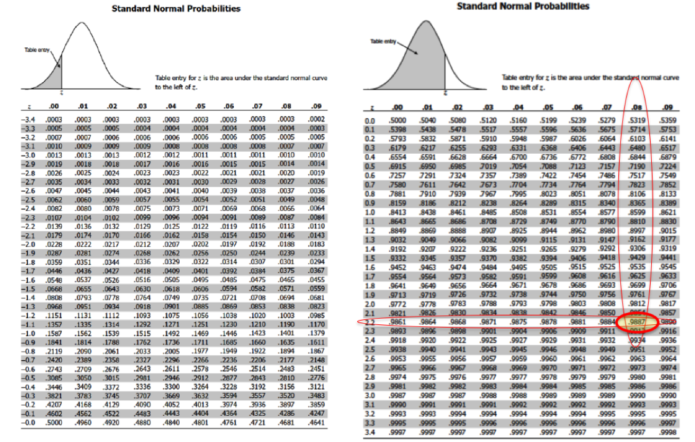 Lesson 50 the standard normal dataanalysisclassroom for 99 normal table