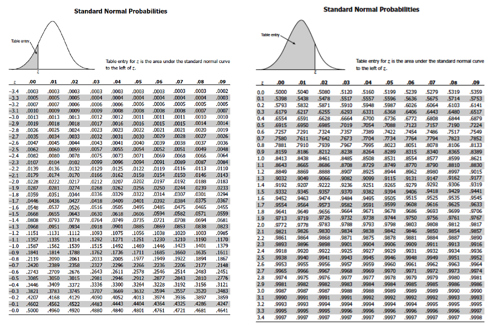 Z Table Statistics Normal Distribution Lesson 50 – The Stan...