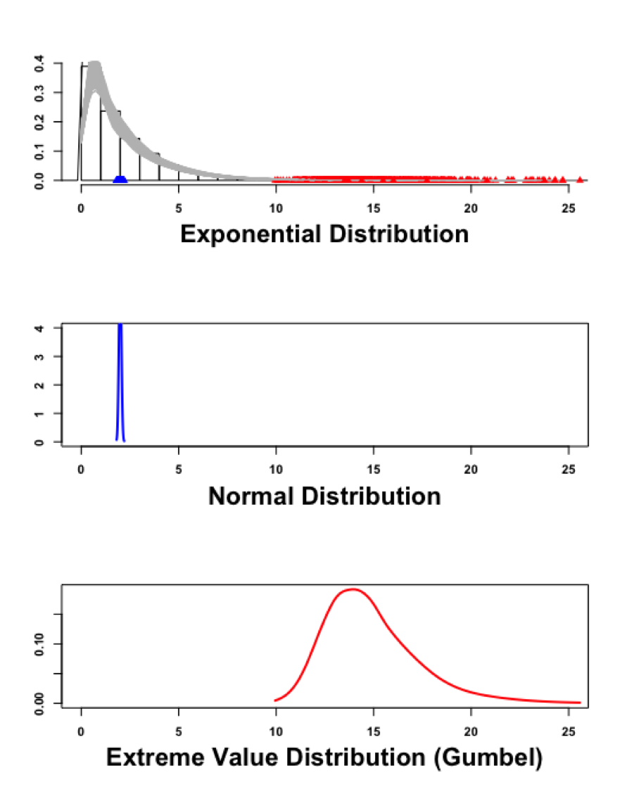 Lesson 60 – Extreme value distributions in R – dataanalysisclassroom