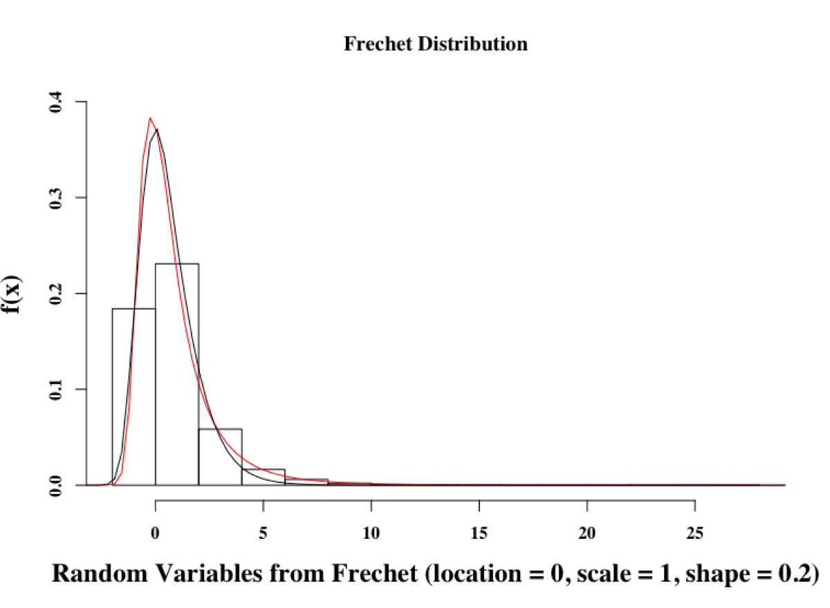 Lesson 60 – Extreme value distributions in R