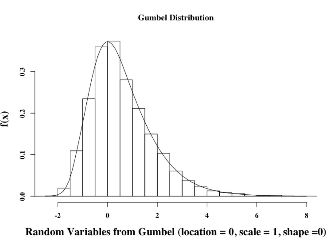 Gumbel extreme value distribution pdf995